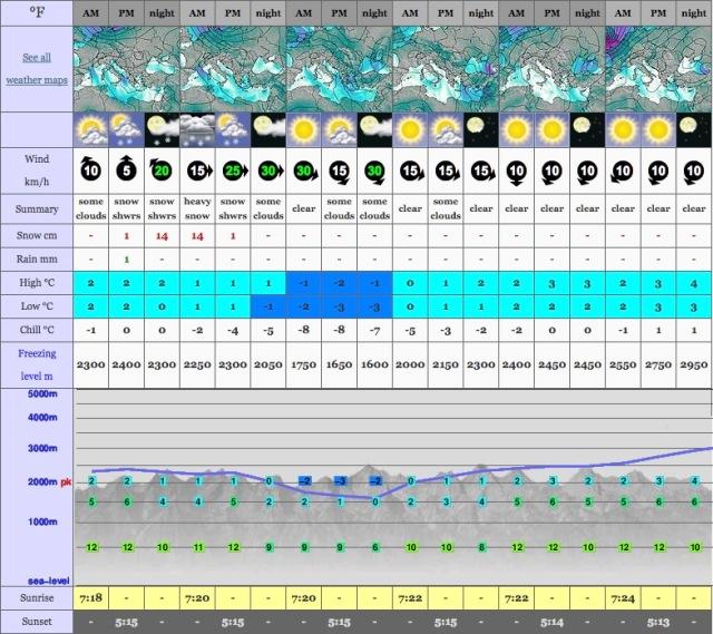 Svoni_Agrafa_Weather_Forecast